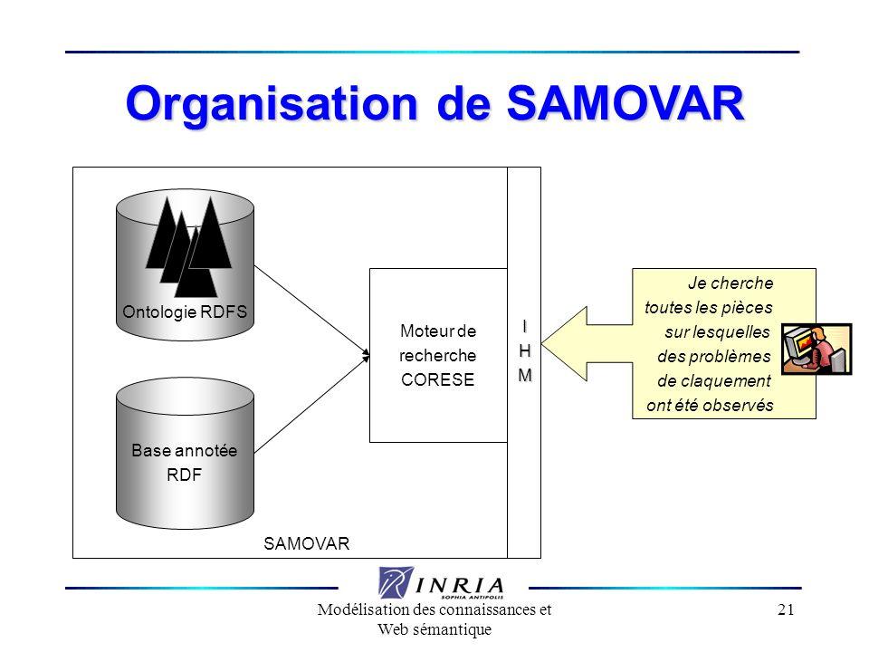 Modélisation des connaissances et Web sémantique 21 SAMOVAR IHM Organisation de SAMOVAR Je cherche toutes les pièces sur lesquelles des problèmes de c