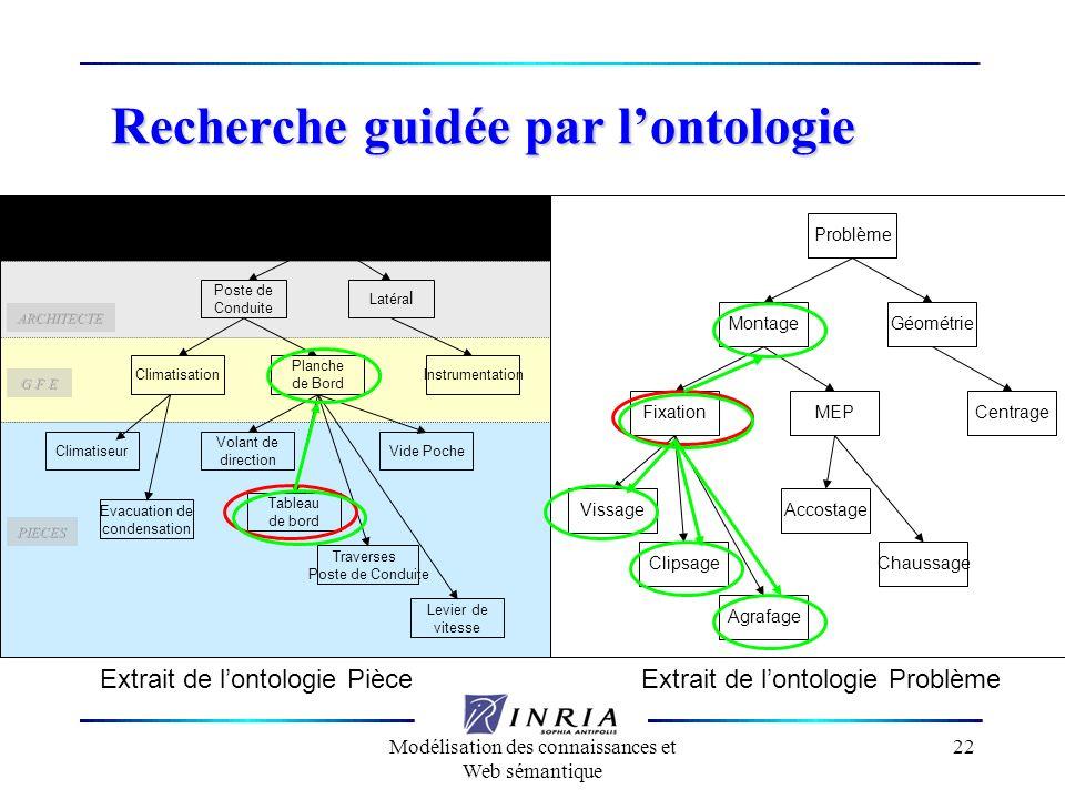 Modélisation des connaissances et Web sémantique 22 Recherche guidée par lontologie Zone Poste de Conduite Latéra l ClimatisationInstrumentation Planc