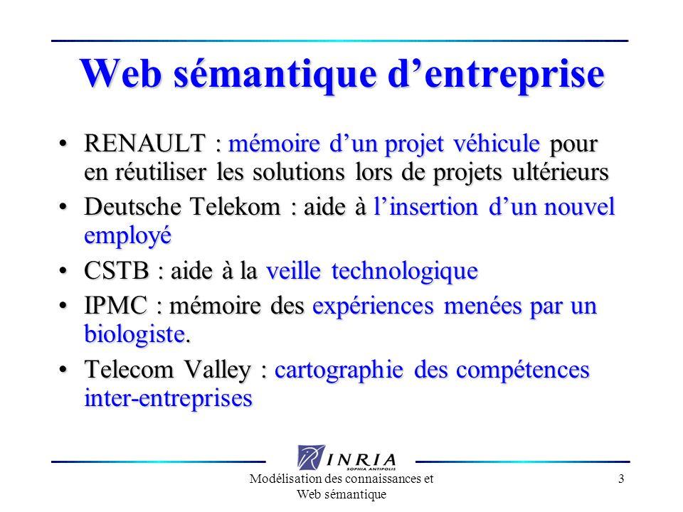 Modélisation des connaissances et Web sémantique 3 Web sémantique dentreprise RENAULT : mémoire dun projet véhicule pour en réutiliser les solutions l