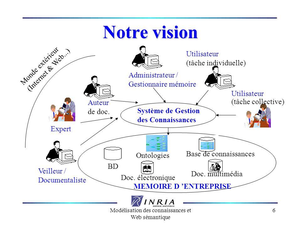 Modélisation des connaissances et Web sémantique 6 MEMOIRE D ENTREPRISE Notre vision Ontologies Base de connaissances Doc. électronique BD Doc. multim