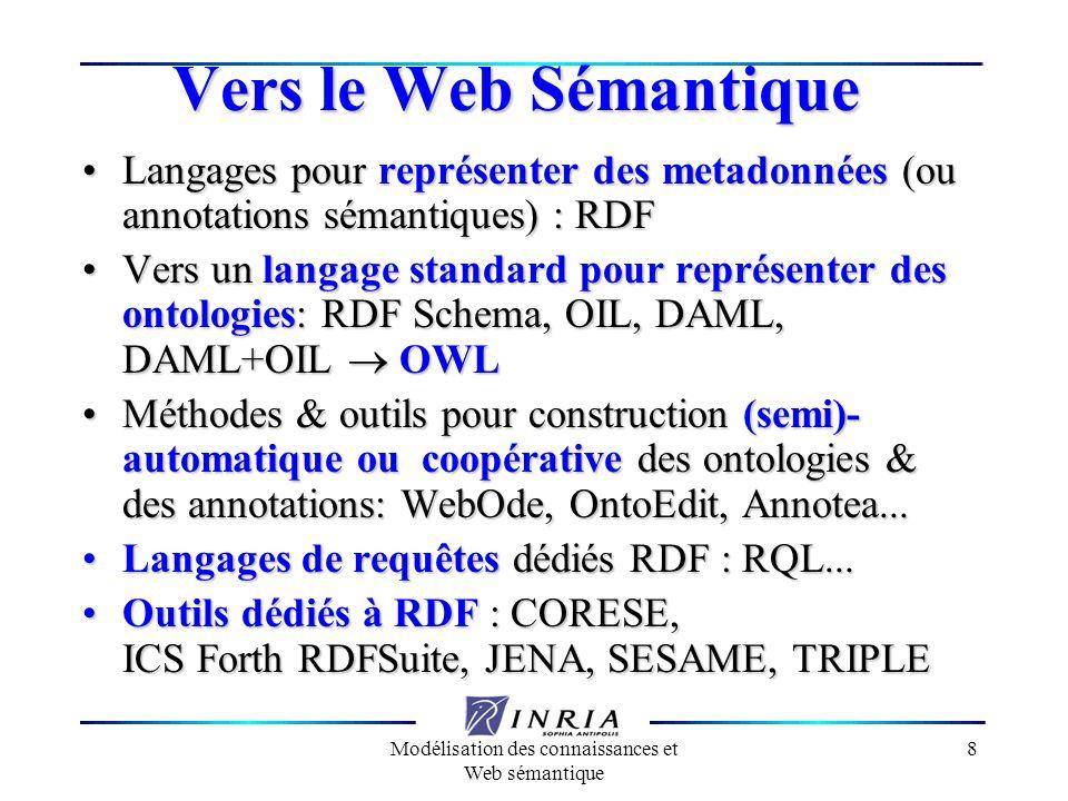 Modélisation des connaissances et Web sémantique 9 Vers le Web Sémantique Services dinférence sur les métadonnéesServices dinférence sur les métadonnées Passage à léchelle & performance vs puissance dexpression & puissantes capacités dinférencePassage à léchelle & performance vs puissance dexpression & puissantes capacités dinférence Le Web Sémantique vs plusieurs webs sémantiques interopérablesLe Web Sémantique vs plusieurs webs sémantiques interopérables Comparaison, Fusion, ou Intégration dontologiesComparaison, Fusion, ou Intégration dontologies Web Sémantique et Web services: DAML-SWeb Sémantique et Web services: DAML-S Fouille du Web SémantiqueFouille du Web Sémantique Agents pour recherche dinfo ou fouilleAgents pour recherche dinfo ou fouille
