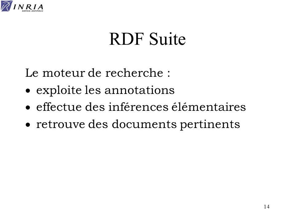 14 RDF Suite Le moteur de recherche : exploite les annotations effectue des inférences élémentaires retrouve des documents pertinents