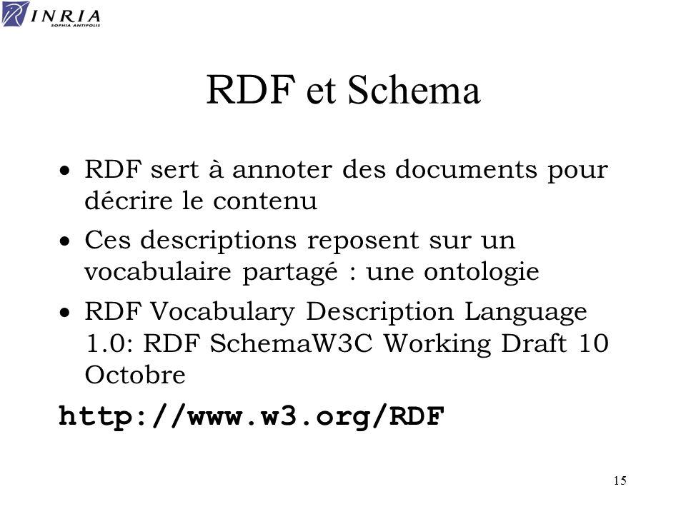 15 RDF et Schema RDF sert à annoter des documents pour décrire le contenu Ces descriptions reposent sur un vocabulaire partagé : une ontologie RDF Voc