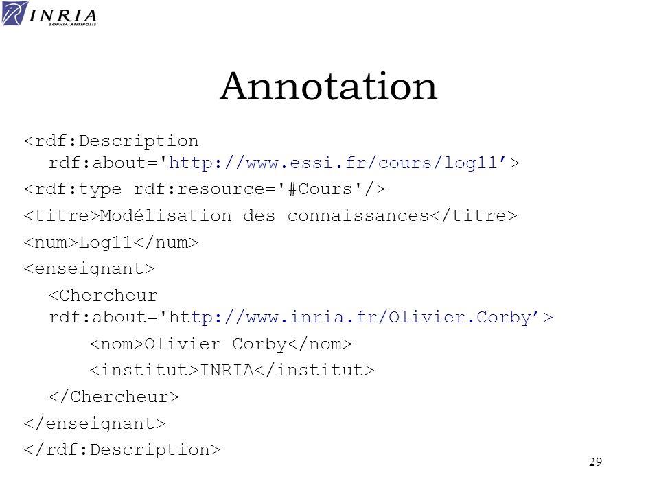 29 Annotation Modélisation des connaissances Log11 Olivier Corby INRIA