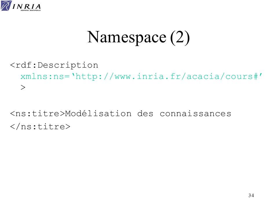 34 Namespace (2) Modélisation des connaissances