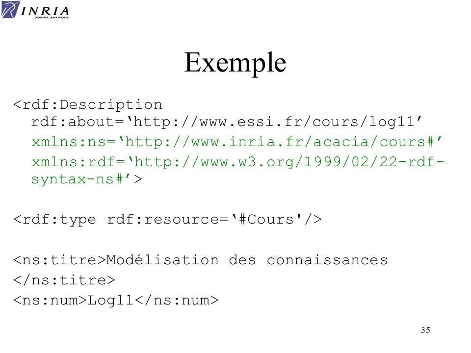 35 Exemple <rdf:Description rdf:about=http://www.essi.fr/cours/log11 xmlns:ns=http://www.inria.fr/acacia/cours# xmlns:rdf=http://www.w3.org/1999/02/22
