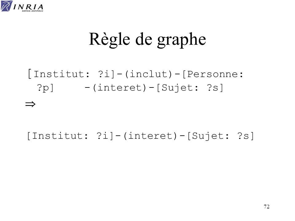 72 Règle de graphe [ Institut: ?i]-(inclut)-[Personne: ?p] -(interet)-[Sujet: ?s] [Institut: ?i]-(interet)-[Sujet: ?s]