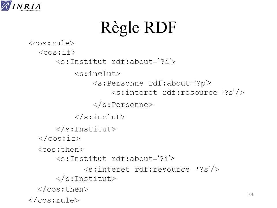 73 Règle RDF