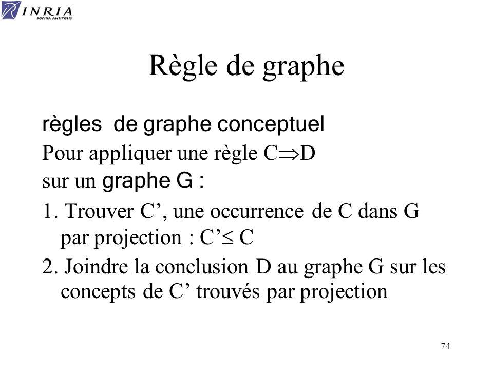 74 Règle de graphe règles de graphe conceptuel Pour appliquer une règle C D sur un graphe G : 1. Trouver C, une occurrence de C dans G par projection