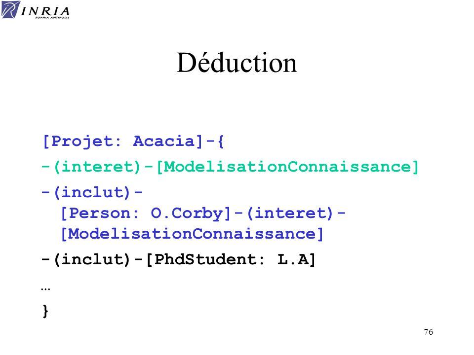 76 Déduction [Projet: Acacia]-{ -(interet)-[ModelisationConnaissance] -(inclut)- [Person: O.Corby]-(interet)- [ModelisationConnaissance] -(inclut)-[Ph