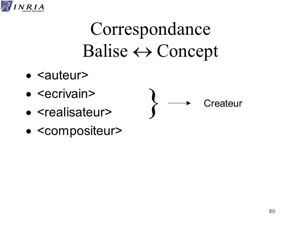 80 Correspondance Balise Concept Createur }