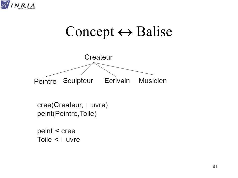 81 Concept Balise Createur Peintre SculpteurEcrivainMusicien cree(Createur, Œuvre) peint(Peintre,Toile) peint < cree Toile < Œuvre