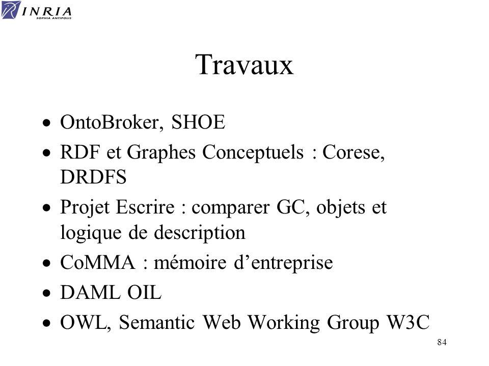 84 Travaux OntoBroker, SHOE RDF et Graphes Conceptuels : Corese, DRDFS Projet Escrire : comparer GC, objets et logique de description CoMMA : mémoire