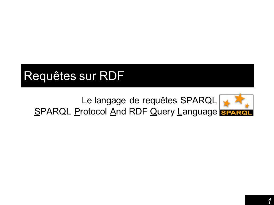 1 Requêtes sur RDF Le langage de requêtes SPARQL SPARQL Protocol And RDF Query Language