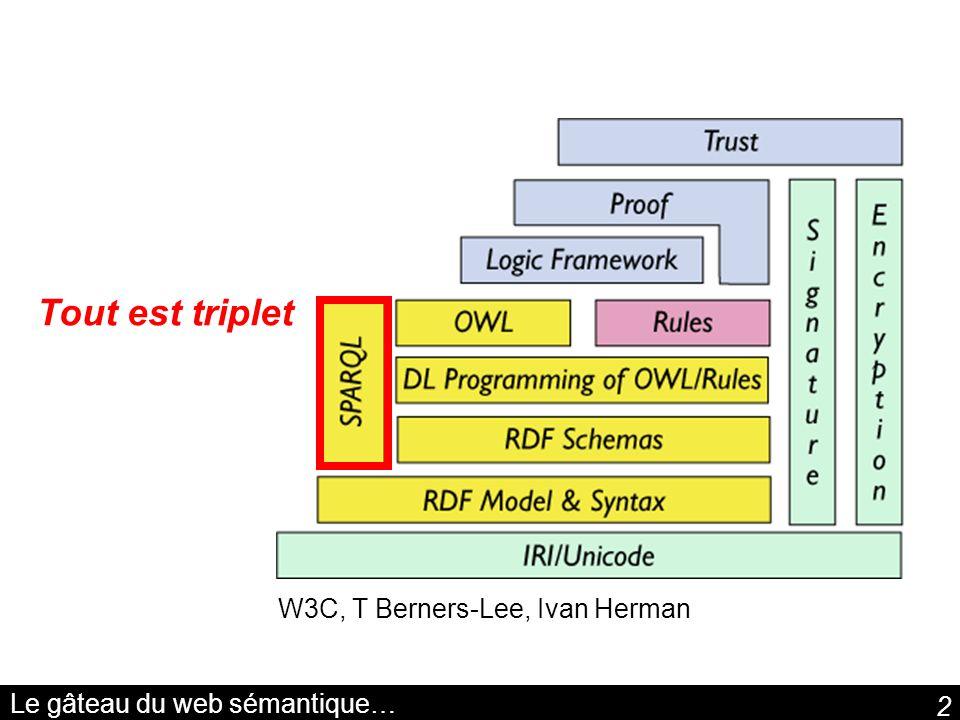 2 Le gâteau du web sémantique… W3C, T Berners-Lee, Ivan Herman Tout est triplet
