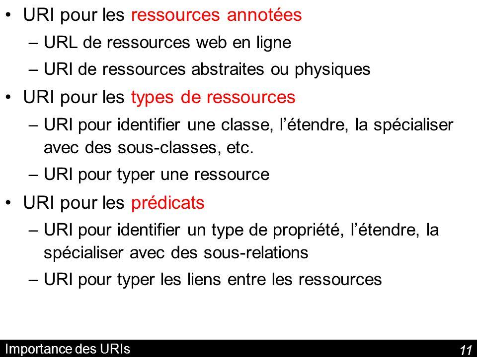 11 Importance des URIs URI pour les ressources annotées –URL de ressources web en ligne –URI de ressources abstraites ou physiques URI pour les types