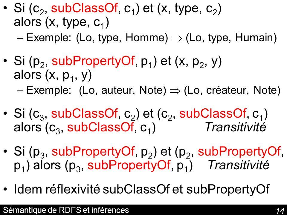 14 Sémantique de RDFS et inférences Si (c 2, subClassOf, c 1 ) et (x, type, c 2 ) alors (x, type, c 1 ) –Exemple: (Lo, type, Homme) (Lo, type, Humain)