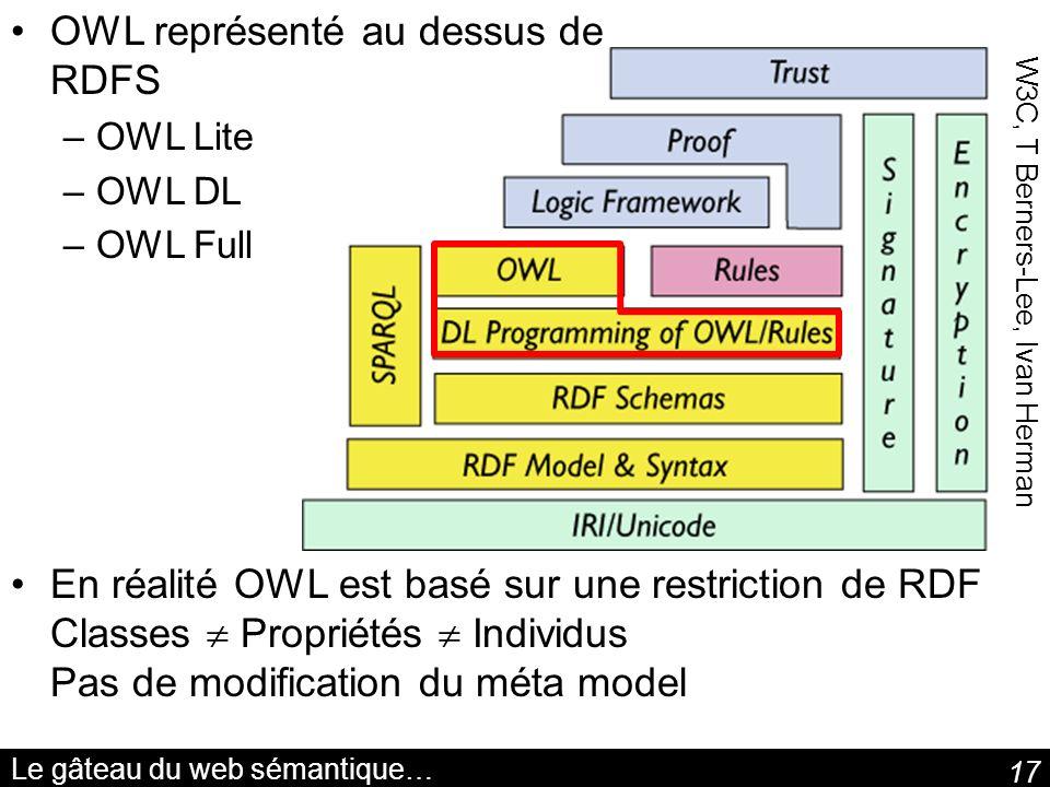 17 Le gâteau du web sémantique… OWL représenté au dessus de RDFS –OWL Lite –OWL DL –OWL Full En réalité OWL est basé sur une restriction de RDF Classe