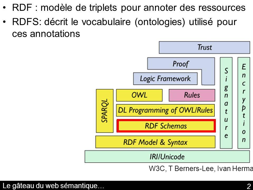 2 Le gâteau du web sémantique… W3C, T Berners-Lee, Ivan Herman RDF : modèle de triplets pour annoter des ressources RDFS: décrit le vocabulaire (ontol
