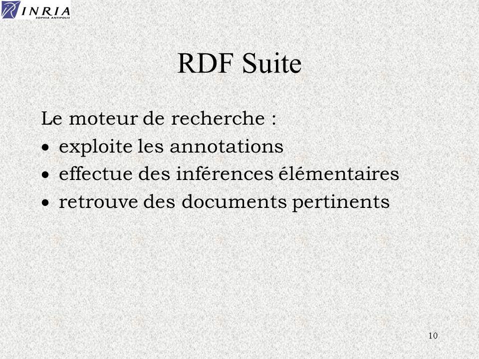 10 RDF Suite Le moteur de recherche : exploite les annotations effectue des inférences élémentaires retrouve des documents pertinents