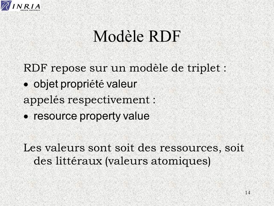 14 Modèle RDF RDF repose sur un modèle de triplet : objet propri é t é valeur appelés respectivement : resource property value Les valeurs sont soit des ressources, soit des littéraux (valeurs atomiques)
