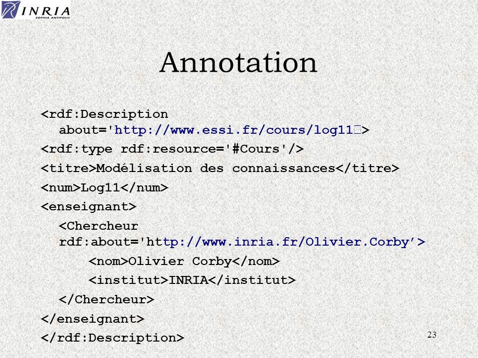23 Annotation Modélisation des connaissances Log11 Olivier Corby INRIA