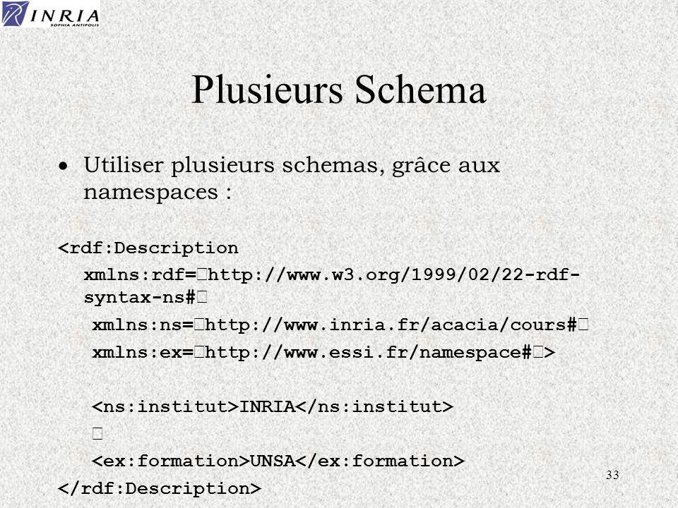 33 Plusieurs Schema Utiliser plusieurs schemas, grâce aux namespaces : <rdf:Description xmlns:rdf='http://www.w3.org/1999/02/22-rdf- syntax-ns#' xmlns:ns='http://www.inria.fr/acacia/cours#' xmlns:ex='http://www.essi.fr/namespace#'> INRIA UNSA