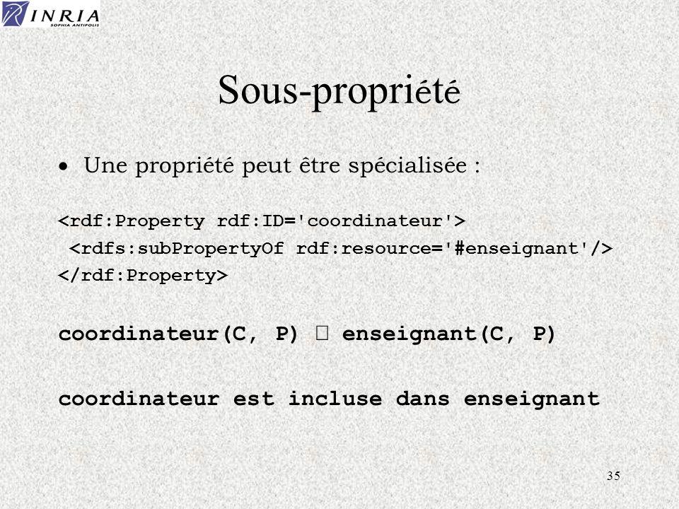 35 Sous-propri é t é Une propriété peut être spécialisée : coordinateur(C, P) enseignant(C, P) coordinateur est incluse dans enseignant