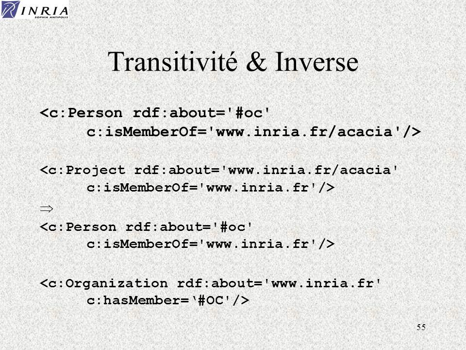 55 Transitivité & Inverse