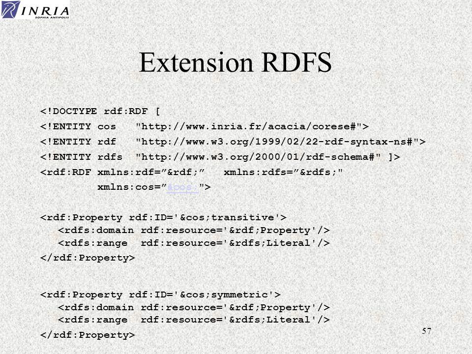 57 Extension RDFS <!DOCTYPE rdf:RDF [ <rdf:RDF xmlns:rdf=&rdf; xmlns:rdfs=&rdfs; xmlns:cos=&cos; >&cos;