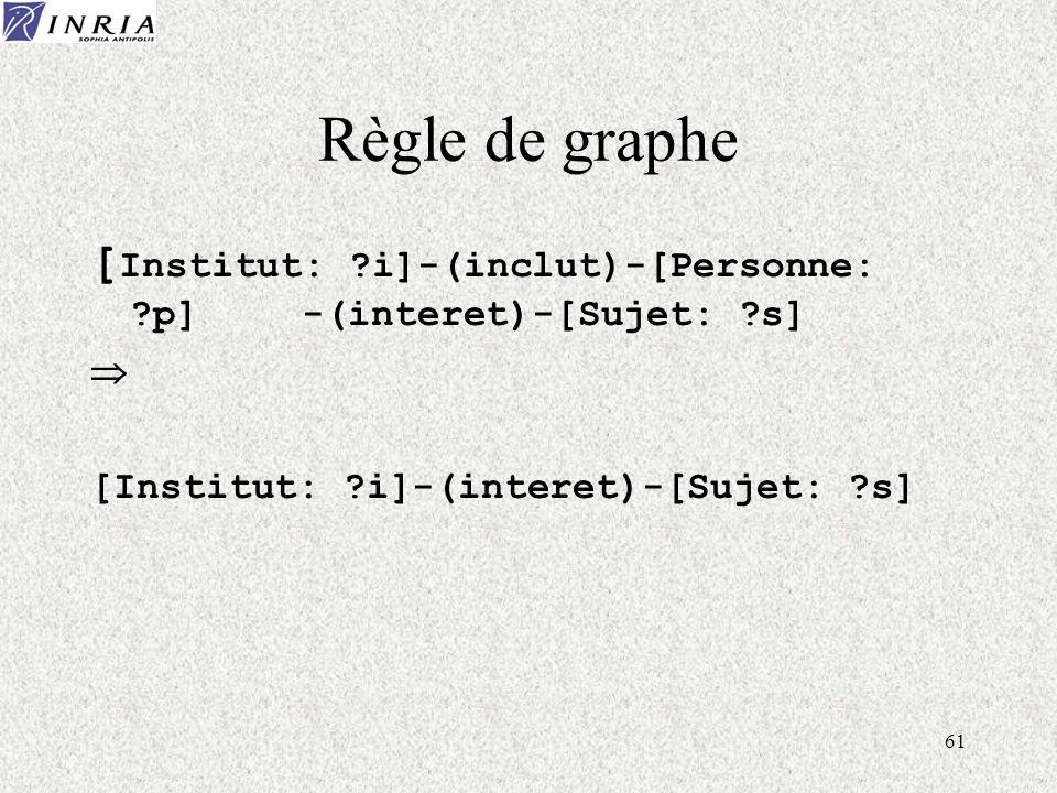 61 Règle de graphe [ Institut: ?i]-(inclut)-[Personne: ?p] -(interet)-[Sujet: ?s] [Institut: ?i]-(interet)-[Sujet: ?s]