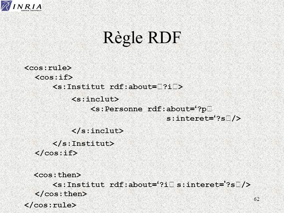 62 Règle RDF