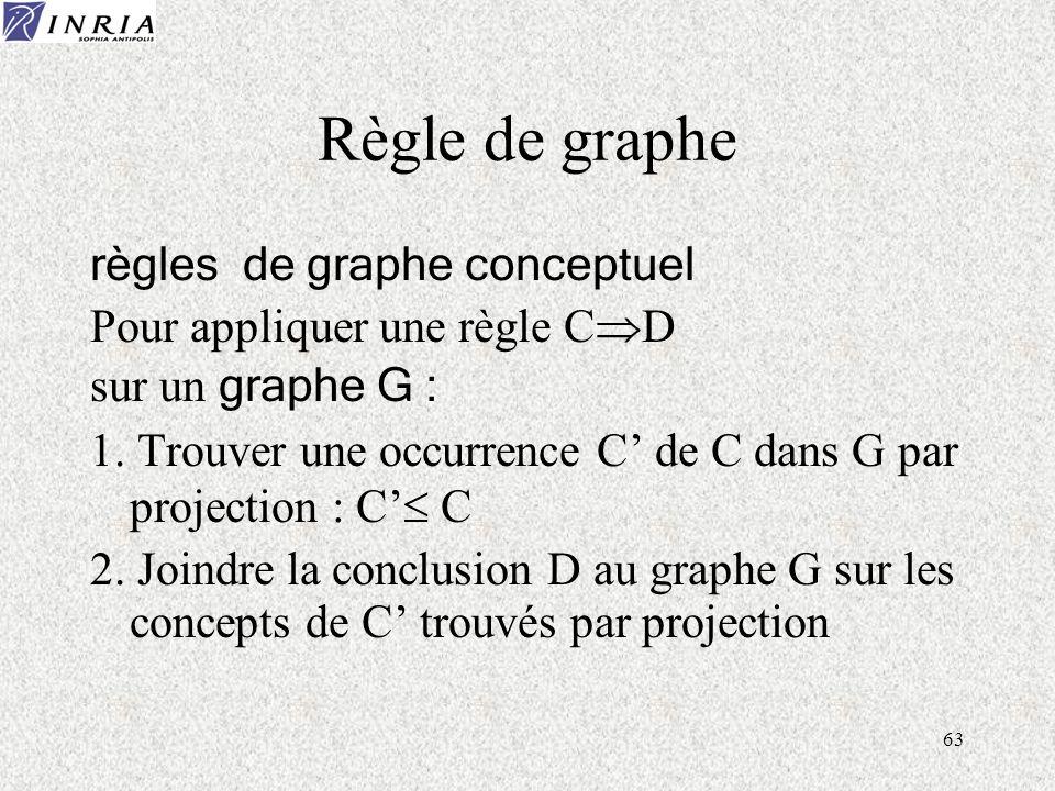 63 Règle de graphe règles de graphe conceptuel Pour appliquer une règle C D sur un graphe G : 1. Trouver une occurrence C de C dans G par projection :