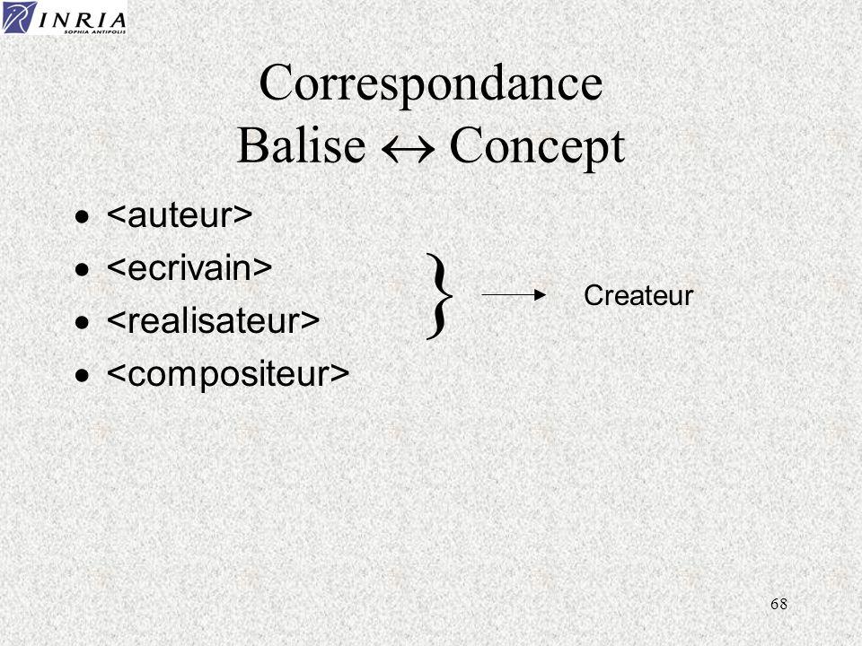 68 Correspondance Balise Concept Createur }