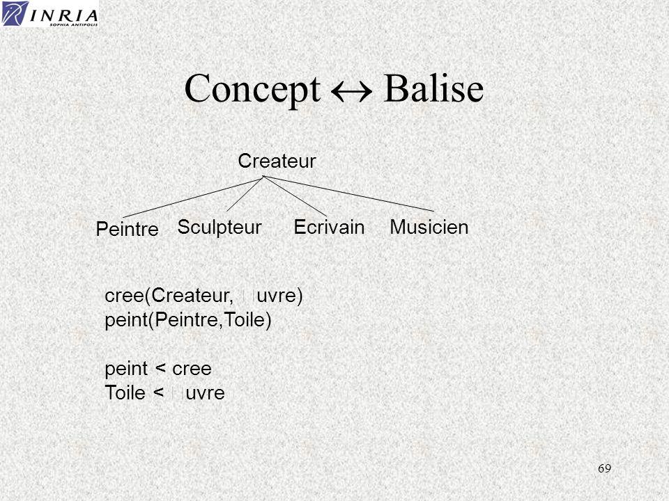 69 Concept Balise Createur Peintre SculpteurEcrivainMusicien cree(Createur, Œuvre) peint(Peintre,Toile) peint < cree Toile < Œuvre
