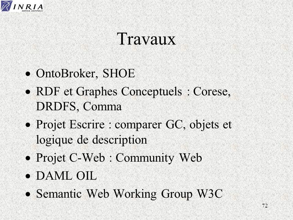 72 Travaux OntoBroker, SHOE RDF et Graphes Conceptuels : Corese, DRDFS, Comma Projet Escrire : comparer GC, objets et logique de description Projet C-Web : Community Web DAML OIL Semantic Web Working Group W3C