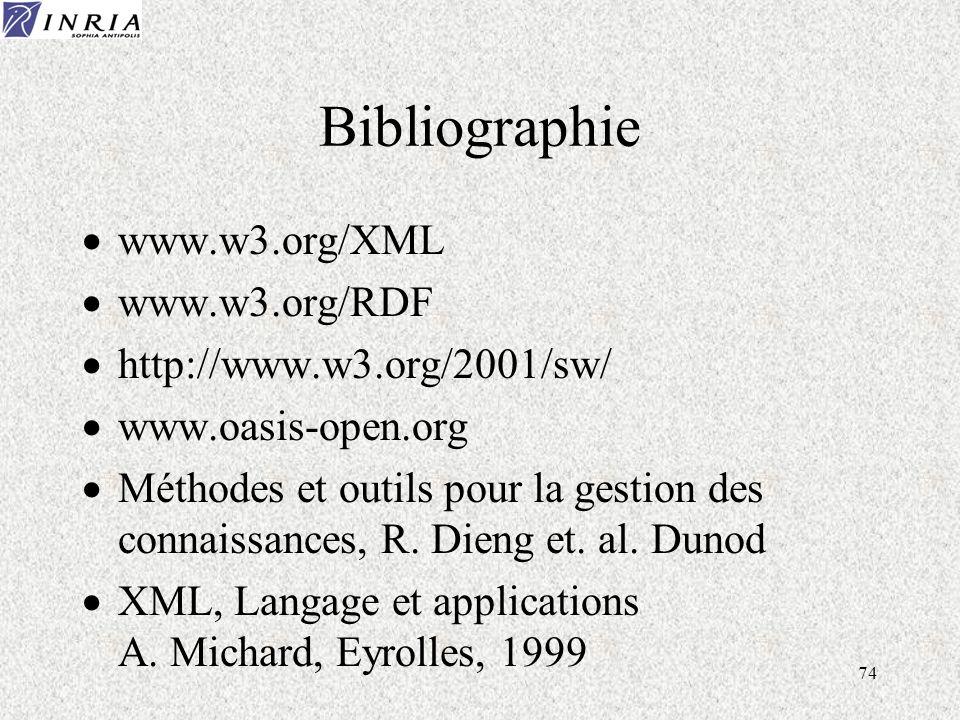 74 Bibliographie www.w3.org/XML www.w3.org/RDF http://www.w3.org/2001/sw/ www.oasis-open.org Méthodes et outils pour la gestion des connaissances, R.