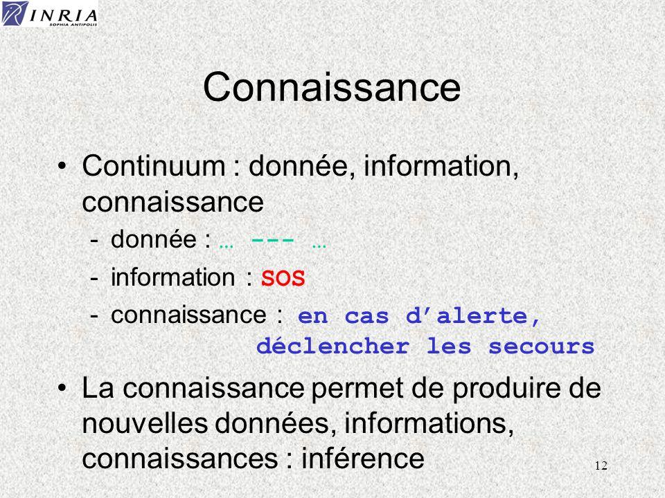 12 Connaissance Continuum : donnée, information, connaissance donnée : … --- … information : SOS connaissance : en cas dalerte, déclencher les secours
