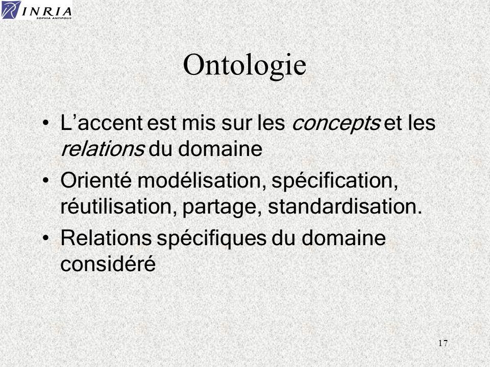 17 Ontologie Laccent est mis sur les concepts et les relations du domaine Orienté modélisation, spécification, réutilisation, partage, standardisation