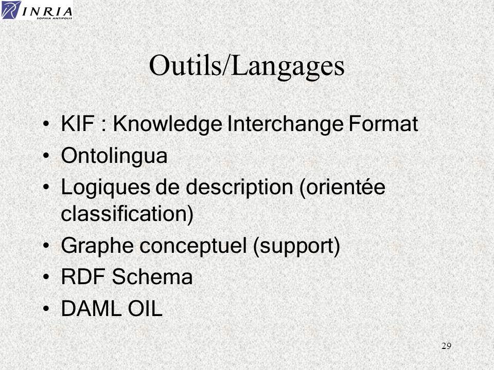 29 Outils/Langages KIF : Knowledge Interchange Format Ontolingua Logiques de description (orientée classification) Graphe conceptuel (support) RDF Sch