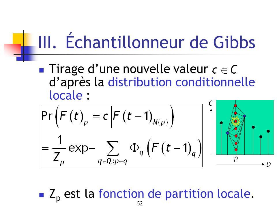 52 III. Échantillonneur de Gibbs Tirage dune nouvelle valeur daprès la distribution conditionnelle locale : Z p est la fonction de partition locale.