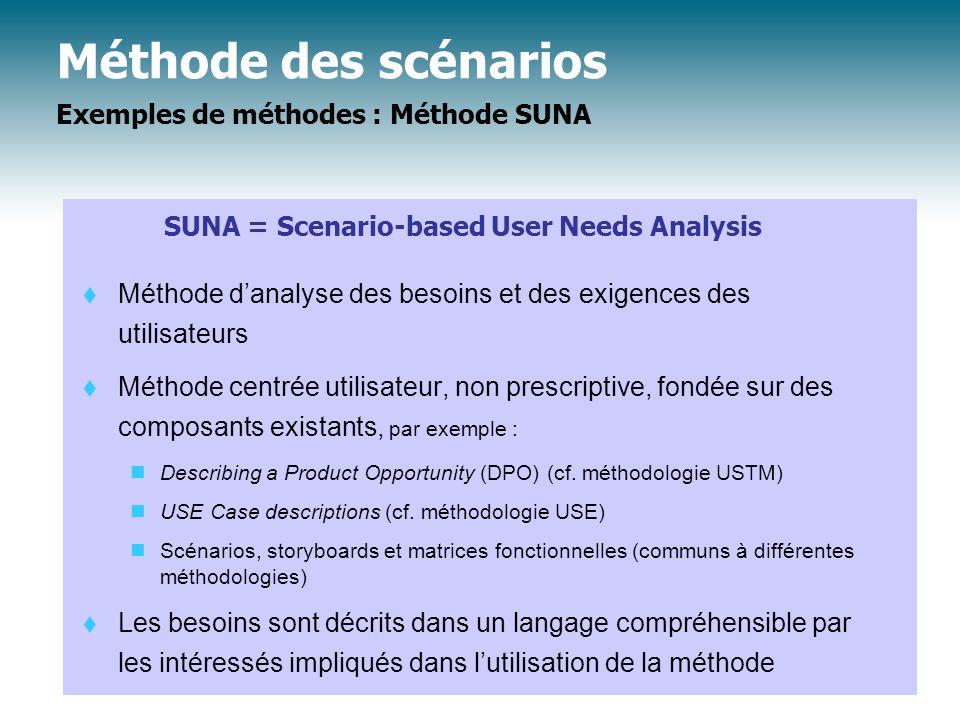 Méthode des scénarios Exemples de méthodes : Méthode SUNA Méthode danalyse des besoins et des exigences des utilisateurs Méthode centrée utilisateur,