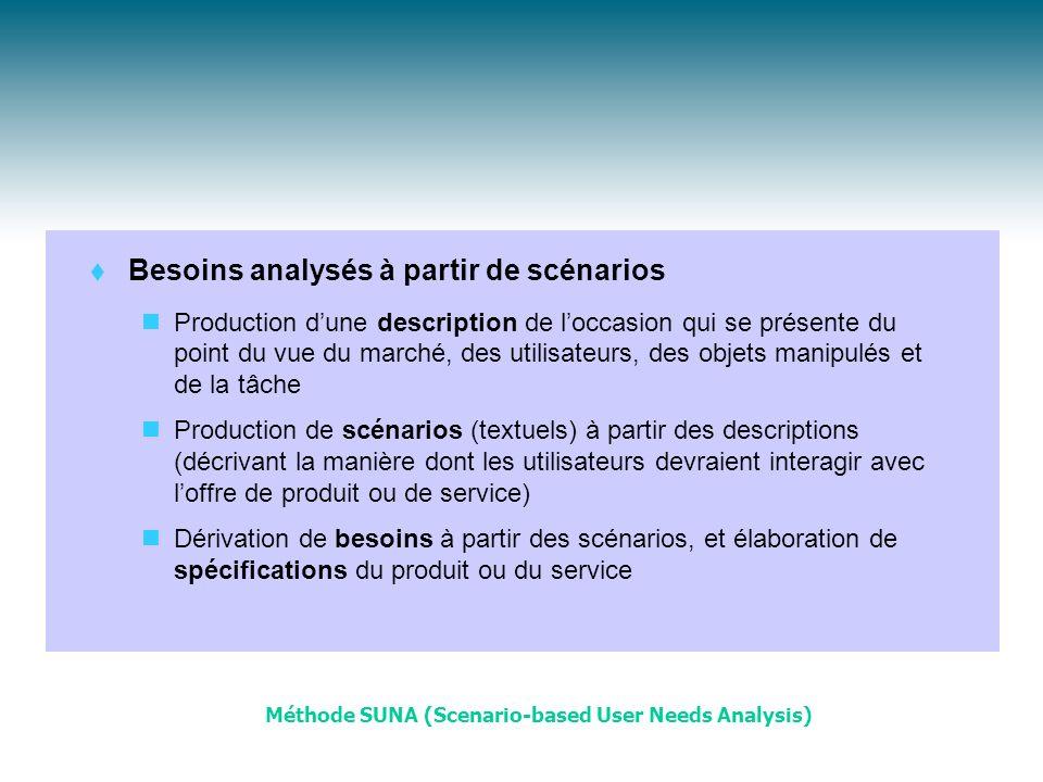 Besoins analysés à partir de scénarios Production dune description de loccasion qui se présente du point du vue du marché, des utilisateurs, des objet