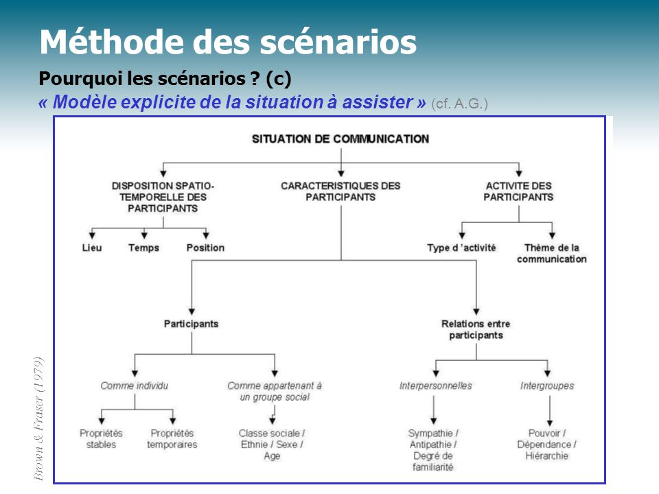 Méthode des scénarios Conclusion : des Personnes en Situation(s) (AG) Brown & Fraser (1979)