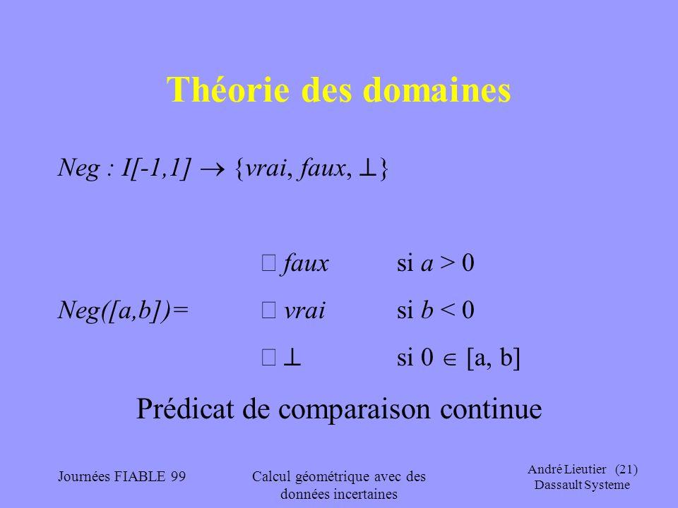 André Lieutier (21) Dassault Systeme Journées FIABLE 99Calcul géométrique avec des données incertaines Théorie des domaines Neg : I[-1,1] {vrai, faux,