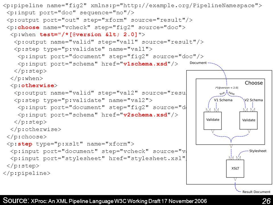 26 Source: XProc: An XML Pipeline Language W3C Working Draft 17 November 2006