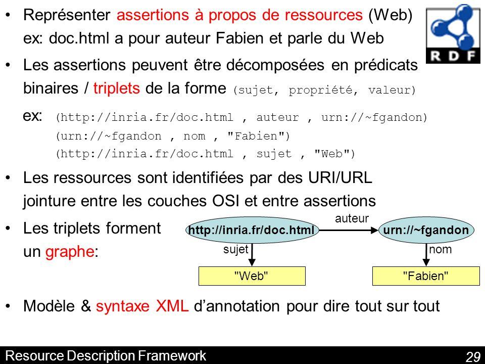 29 Resource Description Framework Représenter assertions à propos de ressources (Web) ex: doc.html a pour auteur Fabien et parle du Web Les assertions peuvent être décomposées en prédicats binaires / triplets de la forme (sujet, propriété, valeur) ex: (http://inria.fr/doc.html, auteur, urn://~fgandon) (urn://~fgandon, nom, Fabien ) (http://inria.fr/doc.html, sujet, Web ) Les ressources sont identifiées par des URI/URL jointure entre les couches OSI et entre assertions Les triplets forment un graphe: Modèle & syntaxe XML dannotation pour dire tout sur tout http://inria.fr/doc.htmlurn://~fgandon auteur Fabien nom Web sujet