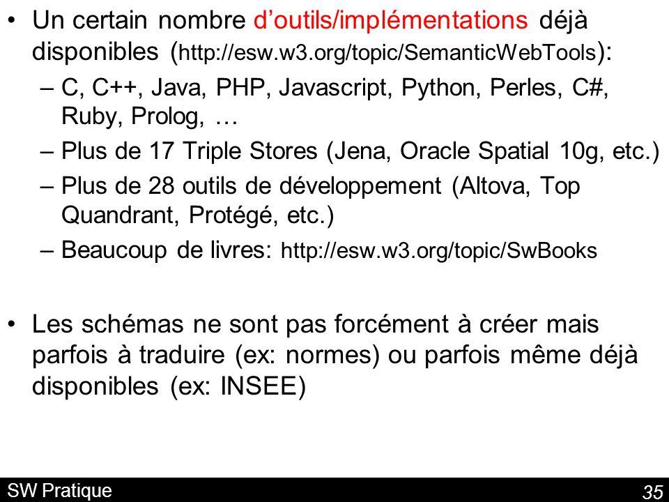 35 SW Pratique Un certain nombre doutils/implémentations déjà disponibles ( http://esw.w3.org/topic/SemanticWebTools ): –C, C++, Java, PHP, Javascript, Python, Perles, C#, Ruby, Prolog, … –Plus de 17 Triple Stores (Jena, Oracle Spatial 10g, etc.) –Plus de 28 outils de développement (Altova, Top Quandrant, Protégé, etc.) –Beaucoup de livres: http://esw.w3.org/topic/SwBooks Les schémas ne sont pas forcément à créer mais parfois à traduire (ex: normes) ou parfois même déjà disponibles (ex: INSEE)