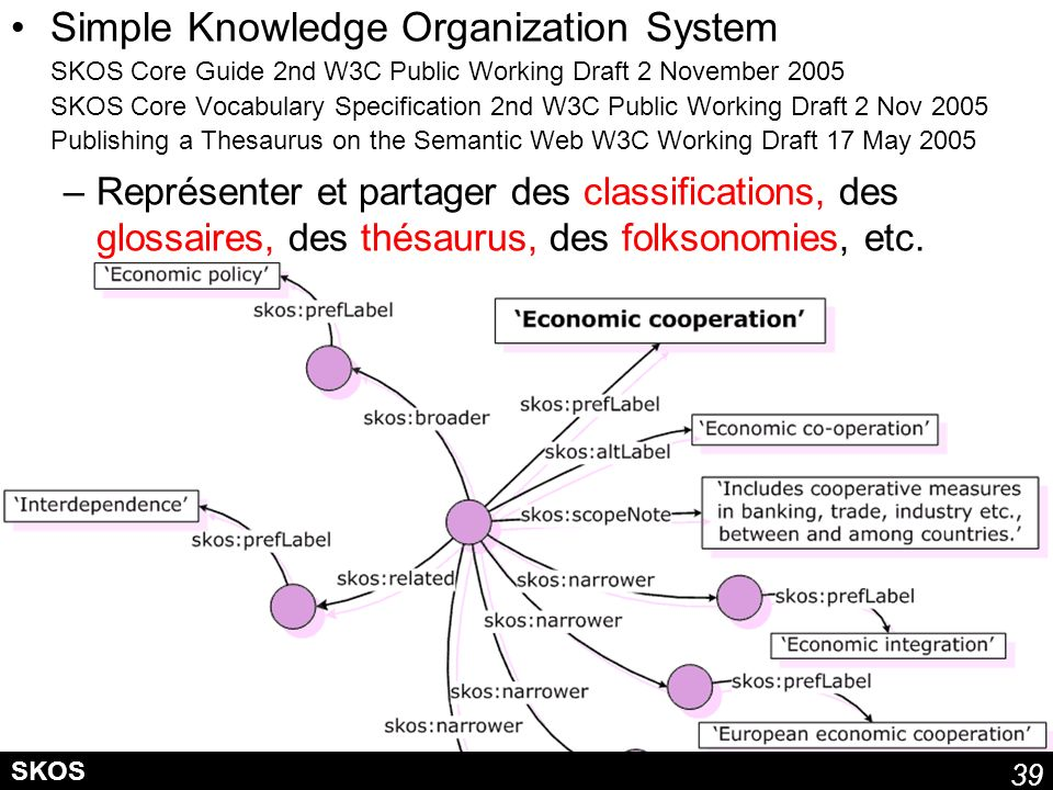39 SKOS Simple Knowledge Organization System SKOS Core Guide 2nd W3C Public Working Draft 2 November 2005 SKOS Core Vocabulary Specification 2nd W3C P