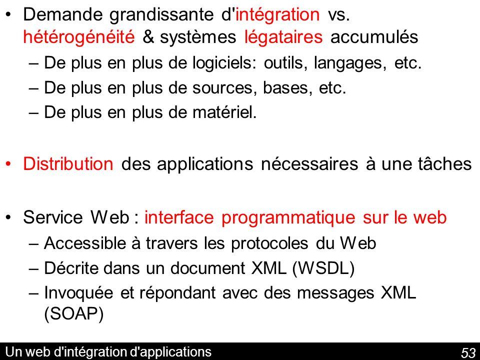 53 Un web d'intégration d'applications Demande grandissante d'intégration vs. hétérogénéité & systèmes légataires accumulés –De plus en plus de logici